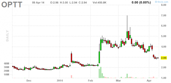 PennyStock News Research на 10.04.14
