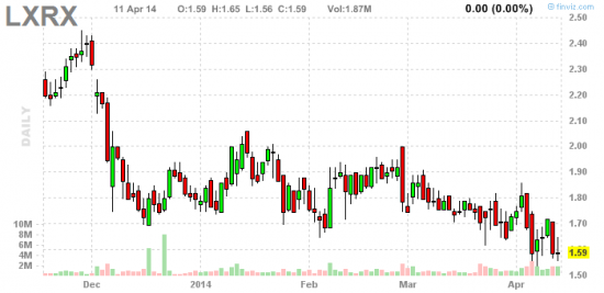 PennyStock News Research на 14.04.14