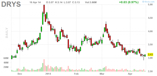 PennyStock News Research на 17.04.14