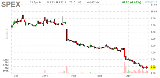 PennyStock News Research на 23.04.14