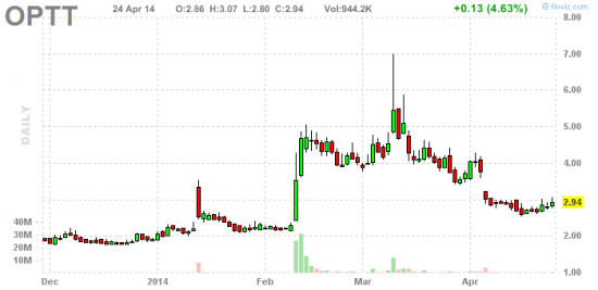 PennyStock News Research на 25.04.14