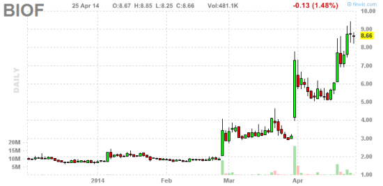 PennyStock News Research на 28.04.14