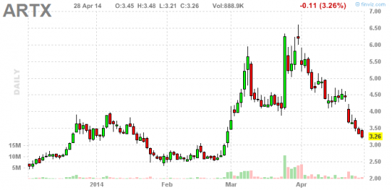 PennyStock News Research на 29.04.14