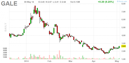 PennyStock News Research на 6.05.14