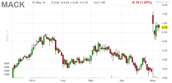 PennyStock News Research на 8.05.14