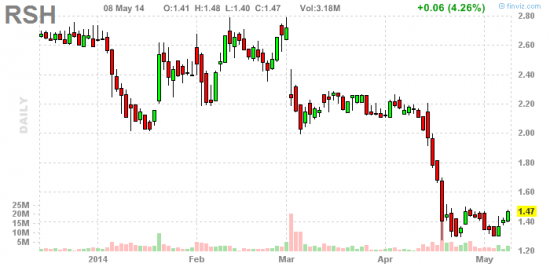 PennyStock News Research на 9.05.14
