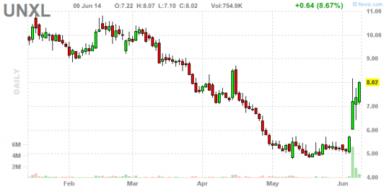 PennyStock News Research на 10.06.14