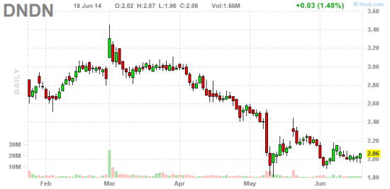 PennyStock News Research на 19.06.14