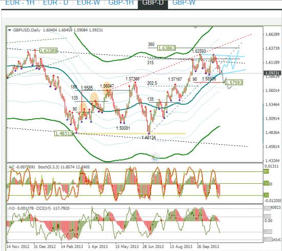 Обзор по EURUSD и GBPUSD от 03.11.2013