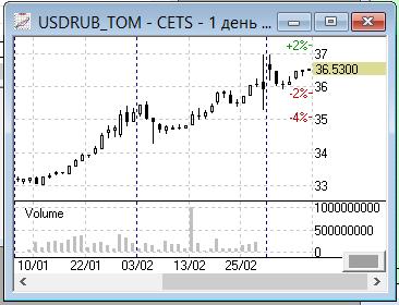 USDRUB_TOM