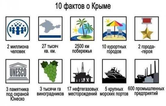Что потеряла американо-бандеровская хунта Киева