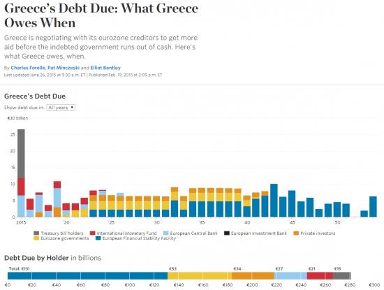 Инфографика греческого долга