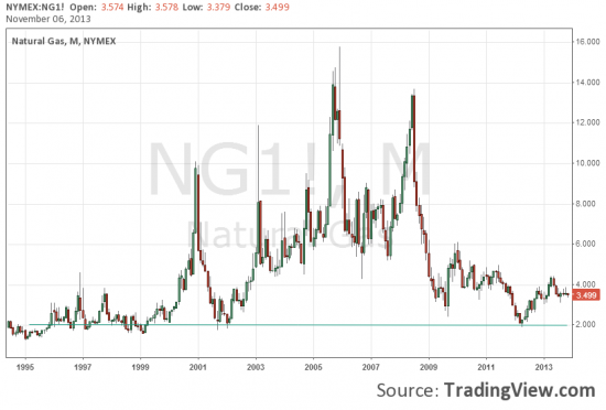 Глобальные тренды. Натуральный газ.