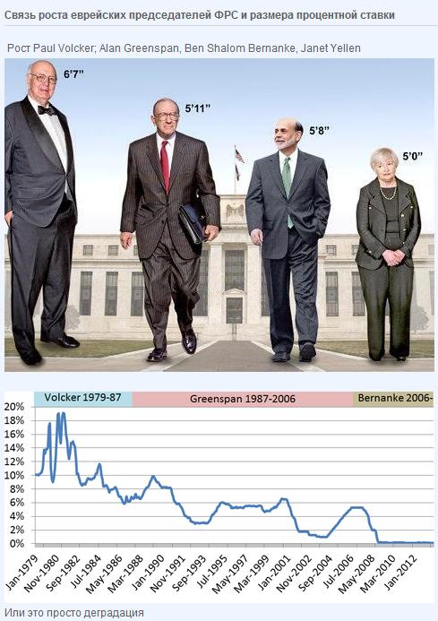 Связь роста еврейских председателей ФРС и размера процентной ставки.