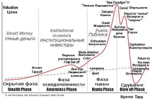 Сегодня у меня философский вопрос: пузыри на финансовых рынках.