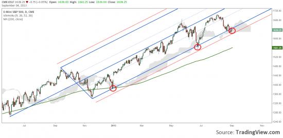 Вилы Эндрюса и S&P500 (ES): последняя надежда быков