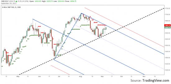 S&P500 подобрался к зоне сопротивления. Рост анемичный. Что дальше?