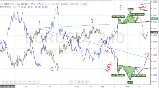 На евро и индексе доллара , формируется разворотная фигура .