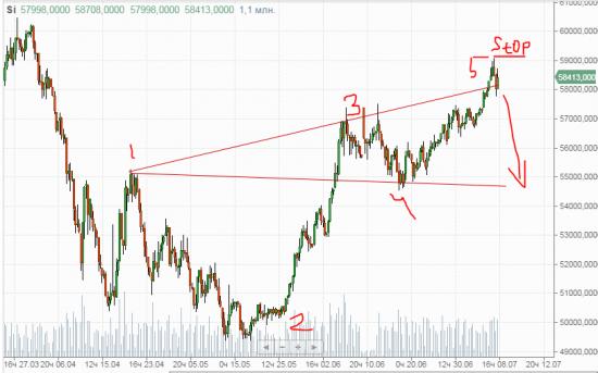 Вот и график  Нефти дал сигнал на разворот