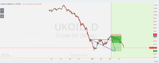 Шорт по нефти можно крыть