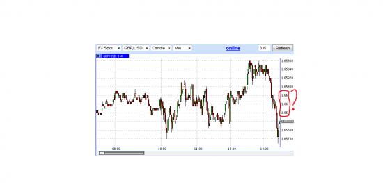 Хитрый лис GBP/USD