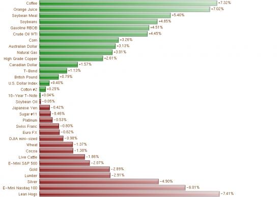 Как выросли индексы и валюты