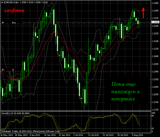 EUR/USD. Daily