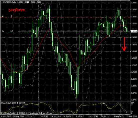EUR/USD Daily, Пробное погружение