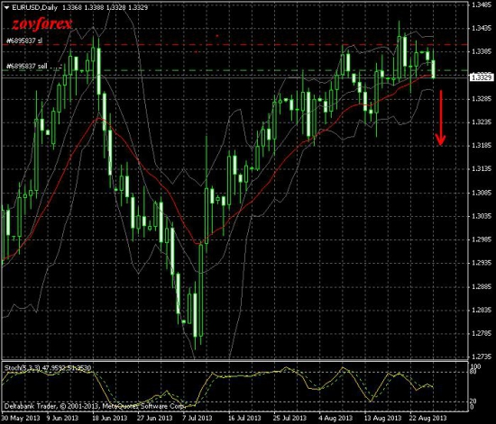 EUR/USD Daily. Попытка шорта №2