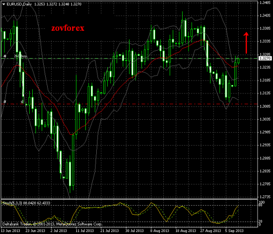 EUR/USD Daily.