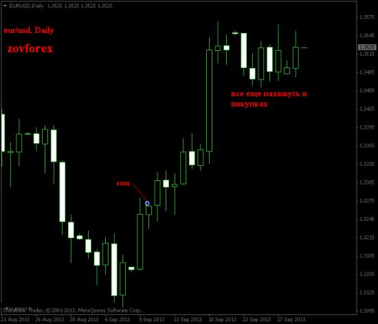 EUR/USD Daily. Результат за месяц