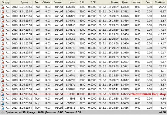 EUR/USD Daily. Результат за месяц ноябрь 2013г.