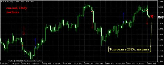EUR/USD Daily. Не судите строго! Результат за декабрь и закрытие торгов 2013г.