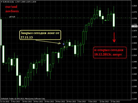 EUR/USD Daily. Последняя сделка в 2013г.