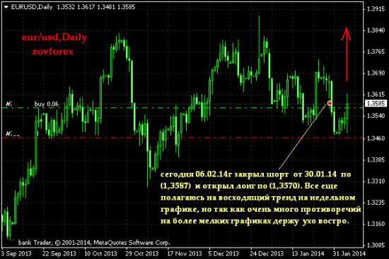 EUR/USD, Daily/ Каламбур