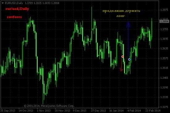 EUR/USD Daily. Результат за месяц февраль 2014г.
