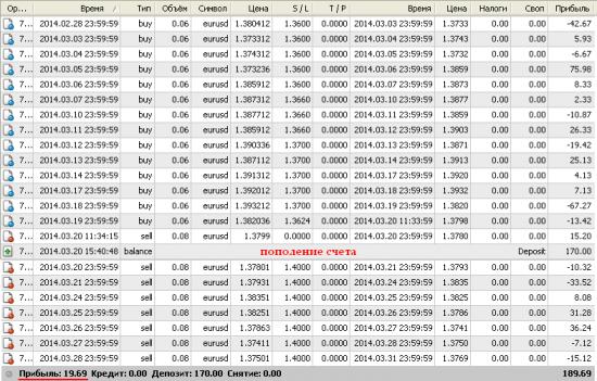 EUR/USD Daily. Результат за месяц март 2014г.