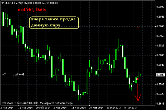EUR/USD, USD/CHF, Daily. Вот так вот.