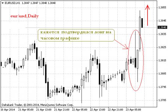 EUR/USD, Daily/ Кажись дождался