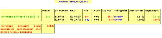 Начал формировать долгосрочный портфель по валютам
