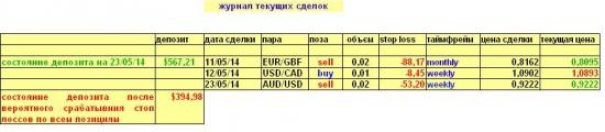 Изменения в  моем долгосрочном валютном портфеле