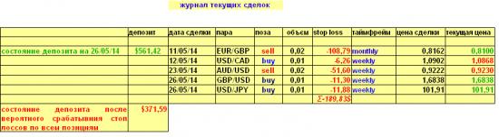 Еще одно изменение в портфеле за сегодня 26.05.2014