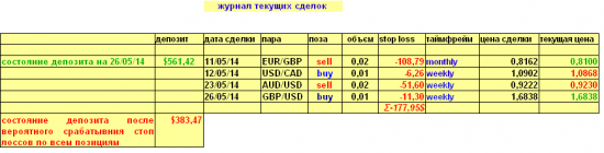 Изменение в  моем долгосрочном валютном портфеле на 26.05.2014