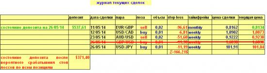 Валютный портфель на 29.05.2014