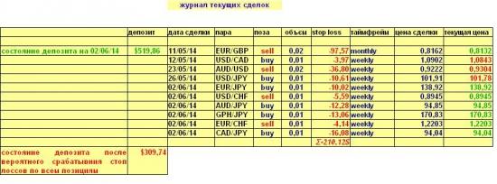 Валютный портфель на 02.06.2014