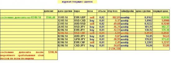 Валютный портфель на 03.06.2014