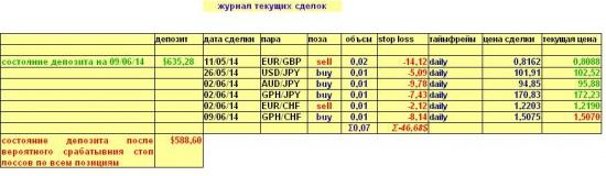 Валютный портфель на 10.06.2014(Daily)