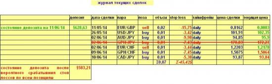 Валютный портфель на 11.06.2014(Daily)