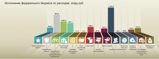 Кто анализировал Бюджет своего региона или России ? так то все вы уважаемые умники сможете всё сами посмотреть - жесть, сенсация, всё видно, тирания пала