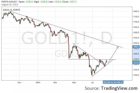 Золото. Ждем пробоя 1350. Пока потенциал +7-9% за месяц